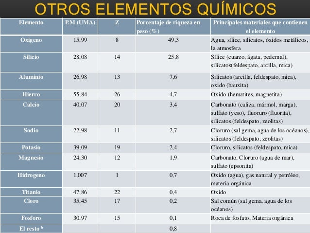 Abundancia de los elementos de la naturaleza 15 conclusin actualmente los elementos qumicos urtaz Choice Image