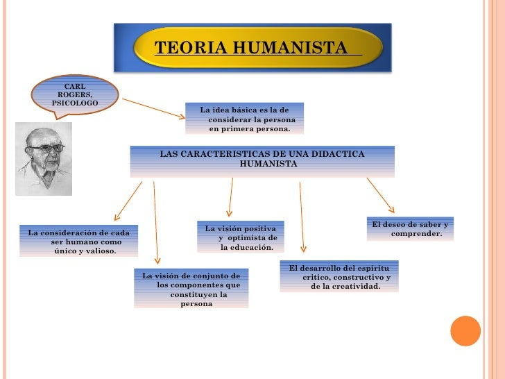 humanismo - Mind42