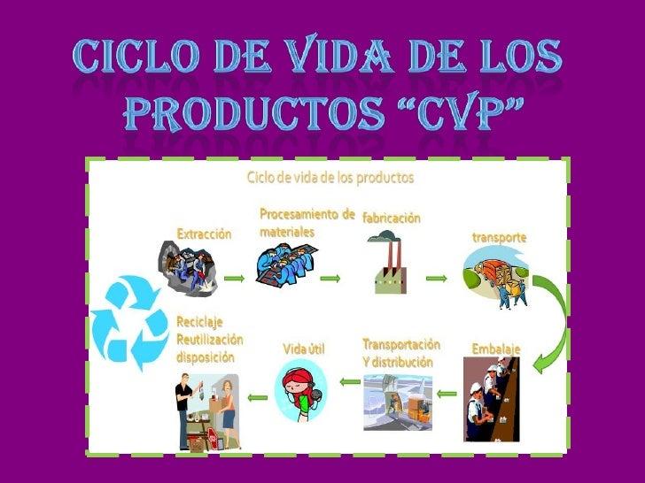 """CICLO DE VIDA DE LOS<br /> PRODUCTOS """"CVP""""<br />"""