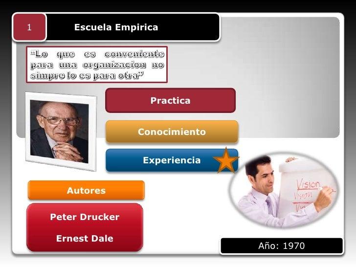 1       Escuela Empirica                      Practica                    Conocimiento                     Experiencia    ...