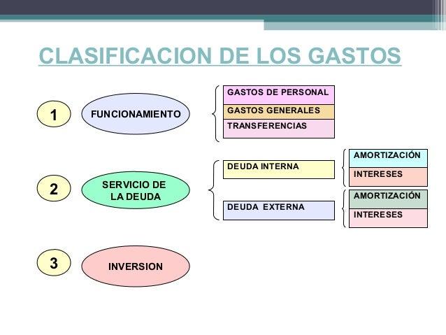 estructura del presupuesto ingresos y gastos en colombia