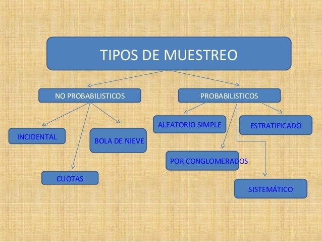 TIPOS DE MUESTREO         NO PROBABILISTICOS                  PROBABILISTICOS                                   ALEATORIO ...
