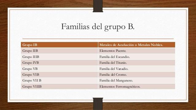 Elementos de transicion 3 familias del grupo b urtaz Images