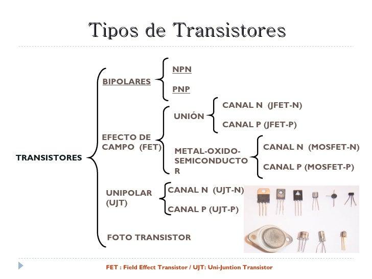Exposicion transistores for Tipos de familia pdf