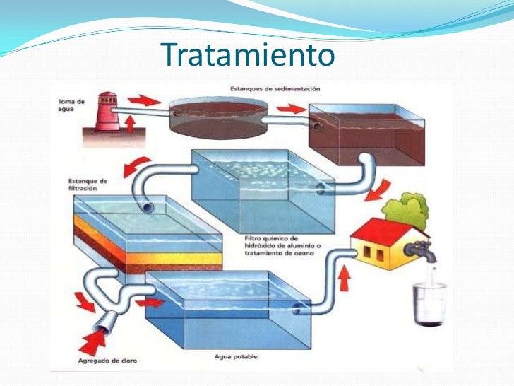 Sistemas De Distribucion Sistema