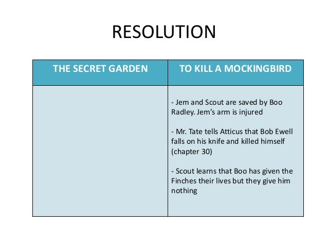 analysis of to kill a mockingbird The to kill a mockingbird overview & analysis chapter of this to kill a mockingbird study guide course is the most efficient way to review and analyze the various facets of this novel.