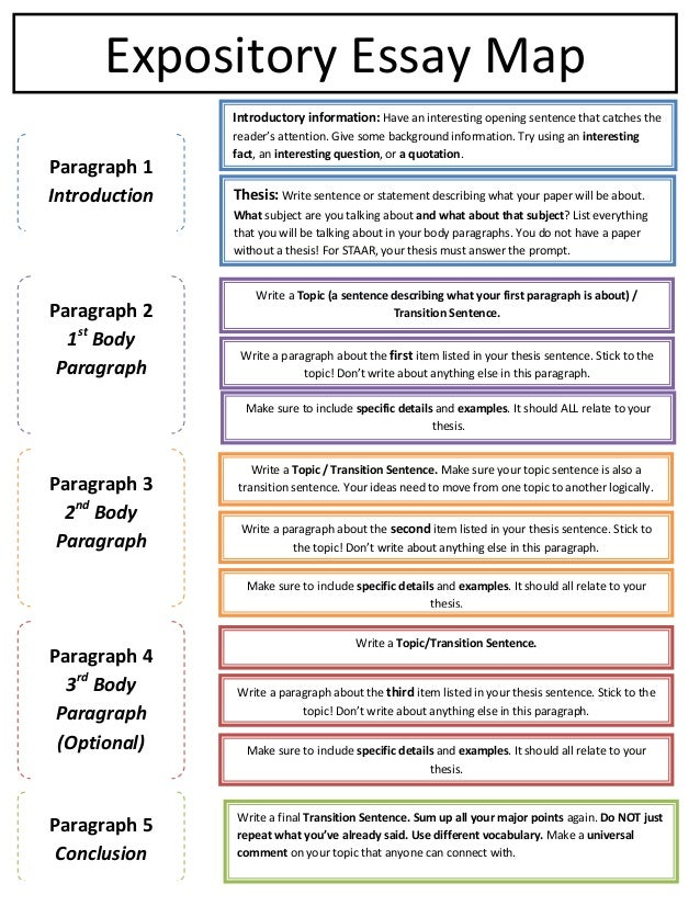 example of introductory paragraphs for expository essays