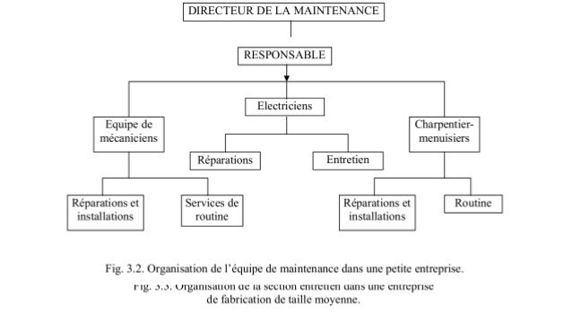 La fonction maintenance