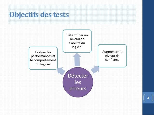 Objectifs des tests                         Déterminer un                           niveau de                          fia...