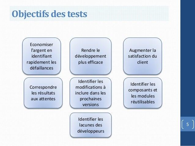 Objectifs des tests     Economiser     l'argent en        Rendre le       Augmenter la      identifiant    développement  ...