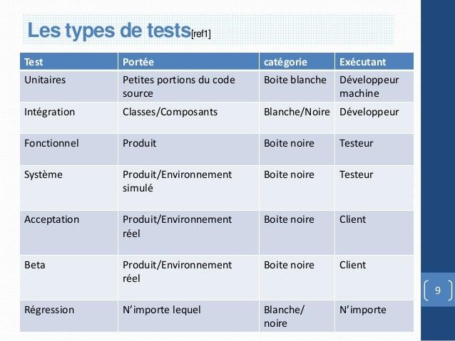 Comparaison tests[ref1] testsLes types de entre lesTest          Portée                     catégorie       ExécutantUnita...