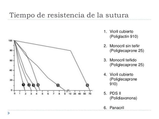 Tiempo de resistencia de la sutura 1. Vicril cubierto (Poliglactin 910) 2. Monocril sin teñir (Poliglecaprone 25) 3. Monoc...