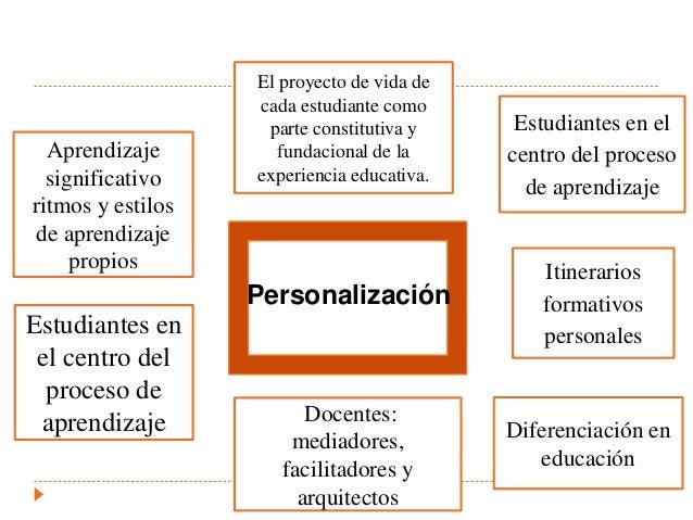 Tic´s y nuevas prácticas educativas Slide 3