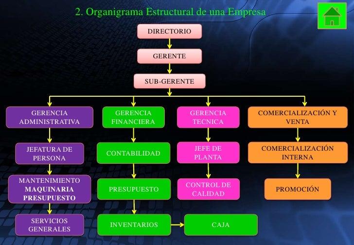 Expo tipos de empresa organigrama estructural de una empresa for Tipos de servicios de un hotel