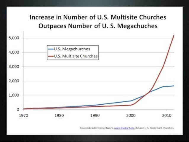 On Ramp To The Multi Site Church Revolution
