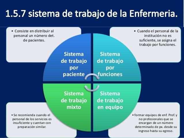 Sistemas de organizaci n de cuidados enfermeros