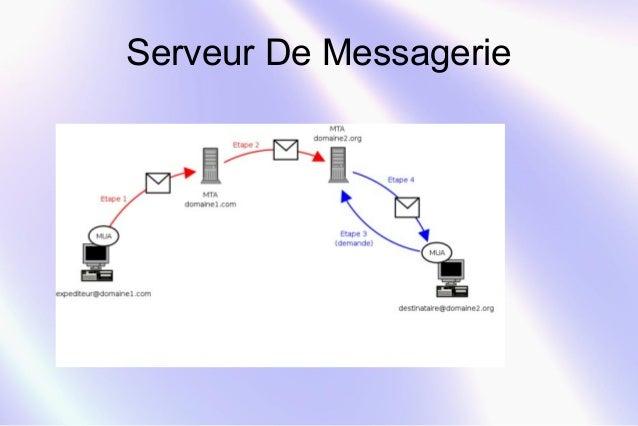 Serveur De Messagerie