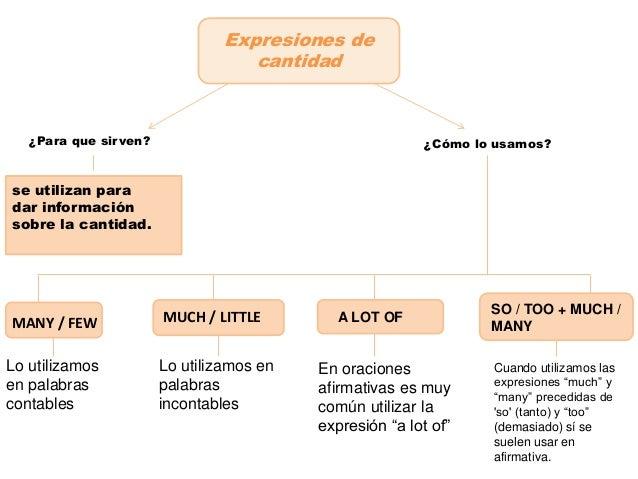 Expresiones De Cantidad