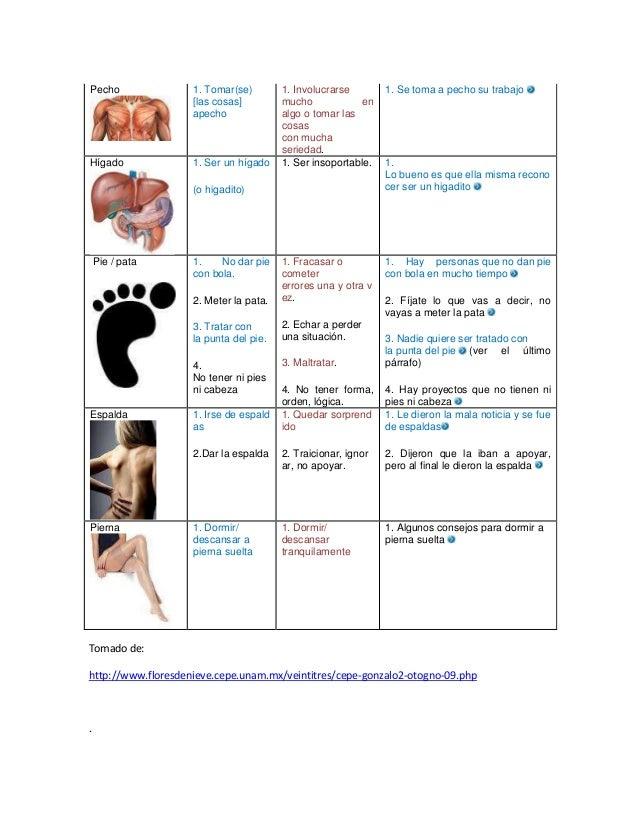 Expresiones idiomáticas con las partes del cuerpo