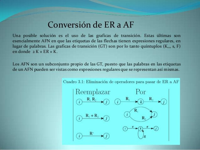 Conversión de ER a AFUna posible solución es el uso de las graficas de transición. Estas últimas sonesencialmente AFN en q...