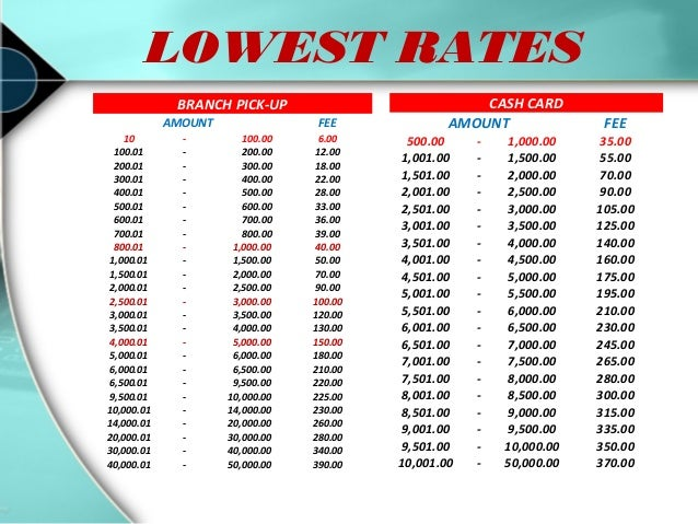 M lhuillier forex rates