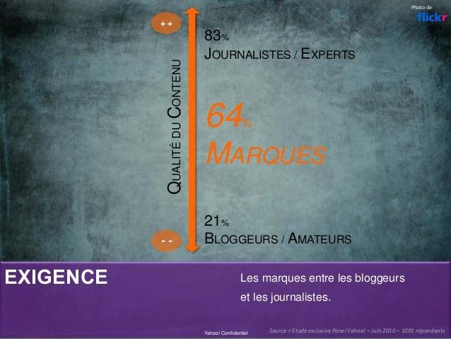 EXIGENCE Yahoo! Confidentiel 83% JOURNALISTES / EXPERTS 64% MARQUES 21% BLOGGEURS / AMATEURS + + - - QUALITÉDUCONTENU Phot...