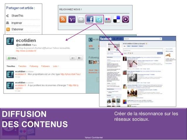 DIFFUSION DES CONTENUS Yahoo! Confidentiel Créer de la résonnance sur les réseaux sociaux.