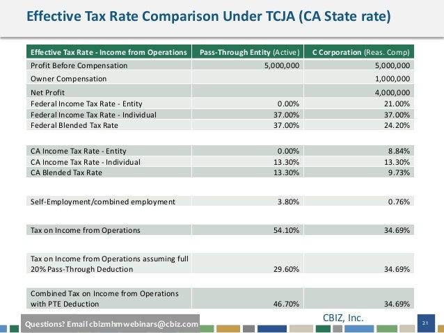Webinar Slides: Eye on Washington - Quarterly Business Tax