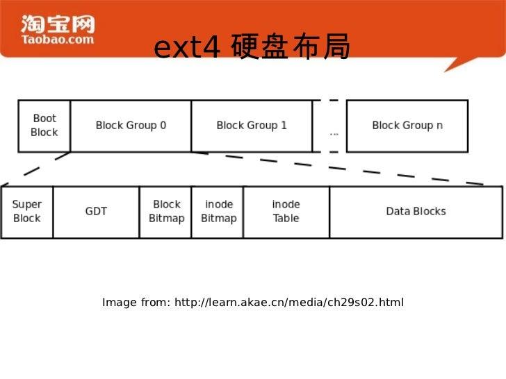 Ext4 new feature - bigalloc Slide 2