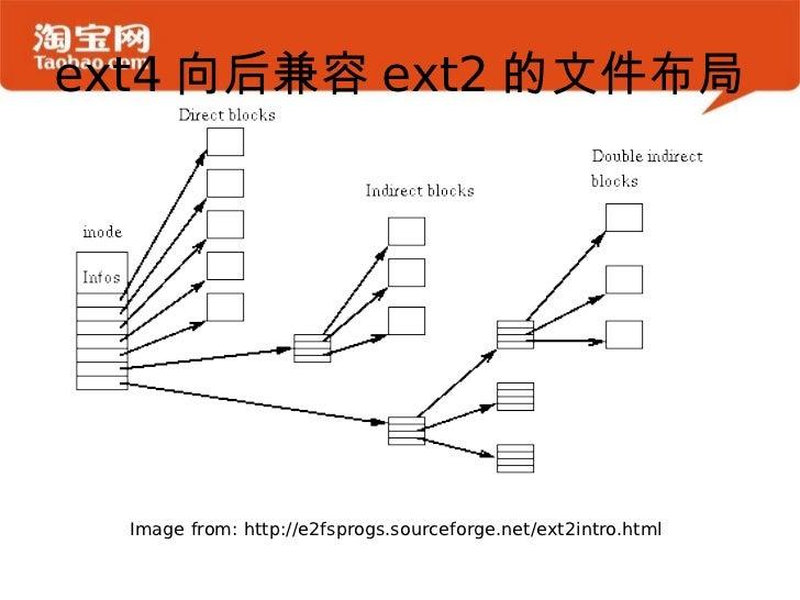 Ext4 new feature - bigalloc Slide 3