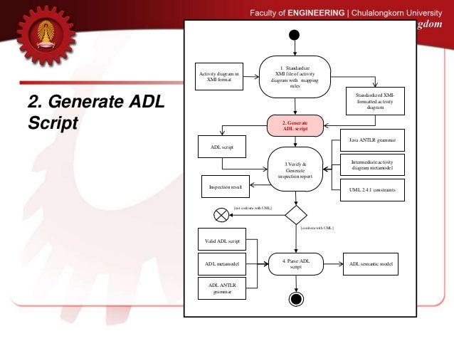 Enhancement of Action Description Language for UML Activity Diagram R…