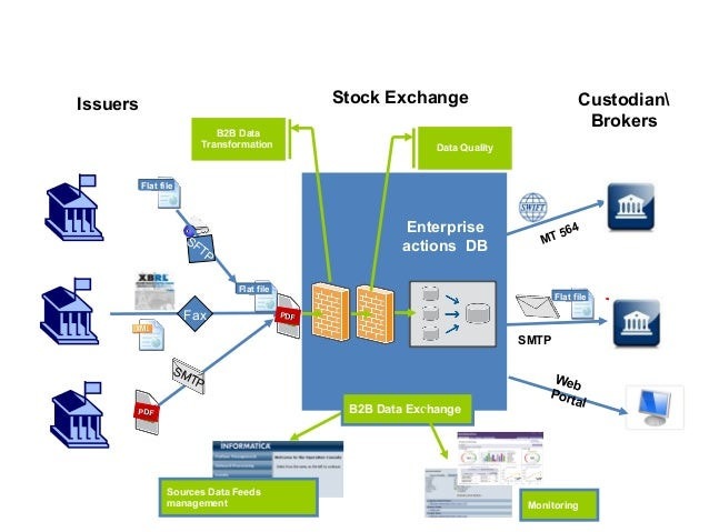 extend data transformation and exchange in informatica presented by rh slideshare net informatica data quality guide pdf informatica data quality user guide download