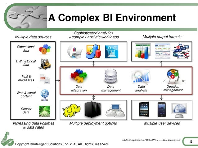 Extended data warehouse a new data architecture for for Architecture bi