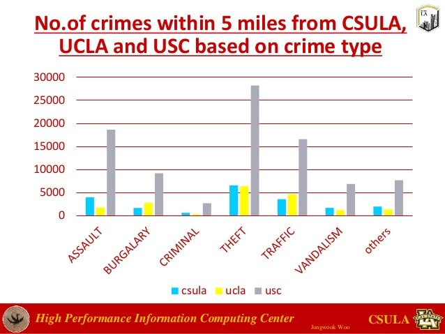 crime rates an econometric analysis Economic analyses to improve the statistical programs of the us  whether, in  the face of falling central city crime rates, households with more.