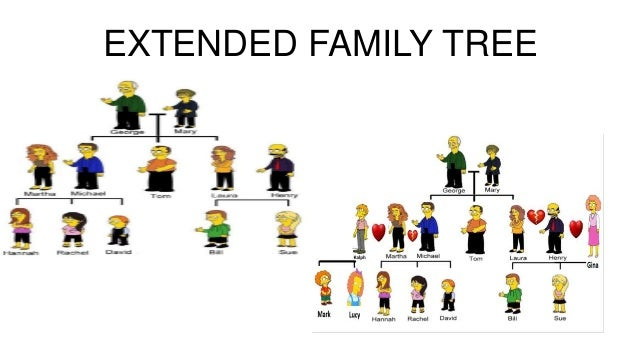 relationship with extended family members