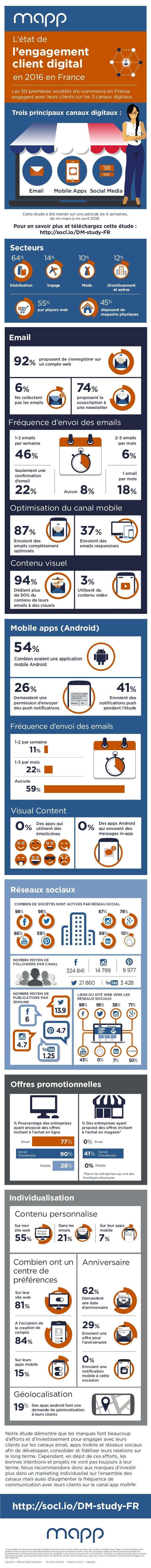 59% Les 50 premières sociétés d'e-commerce en France engagent avec leurs clients sur les 3 canaux digitaux. l'engagement c...