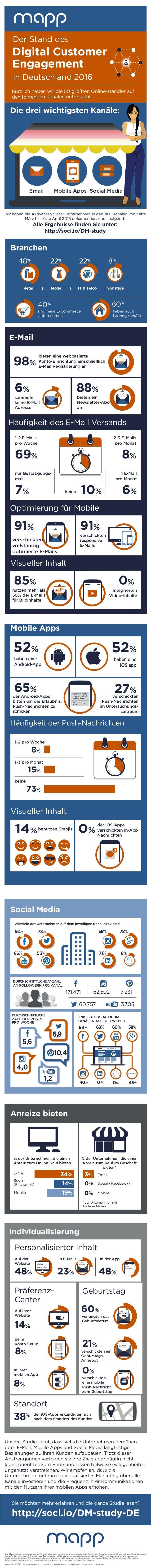 73% Kürzlich haben wir die 50 größten Online-Händler auf den folgenden Kanälen untersucht. Digital Customer Engagement Wir...