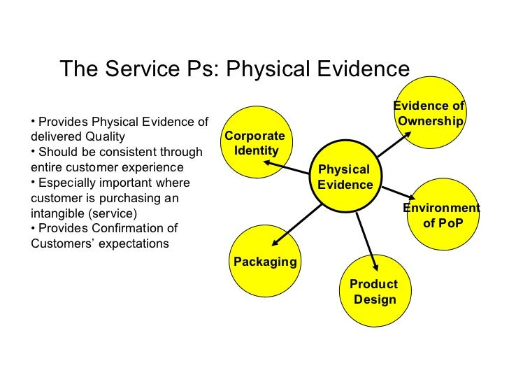 physical evidence marketing
