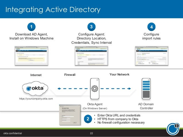 Extending Active Directory to Box for Seamless IT Management
