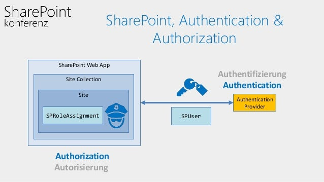Extending Authentication and Authorization