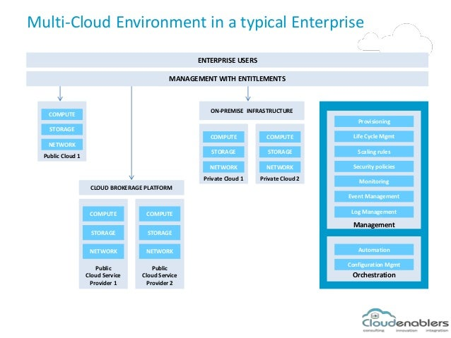 Multi-Cloud Environment in a typical Enterprise ENTERPRISE USERS ON-PREMISE INFRASTRUCTURE CLOUD BROKERAGE PLATFORM Public...