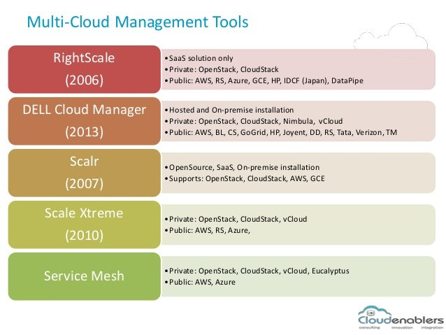 Multi-Cloud Management Tools •SaaS solution only •Private: OpenStack, CloudStack •Public: AWS, RS, Azure, GCE, HP, IDCF (J...