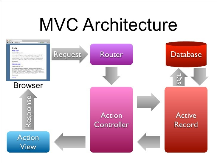 MVC Architecture              Request    Router      Database                                      SQLBrowser  Response   ...