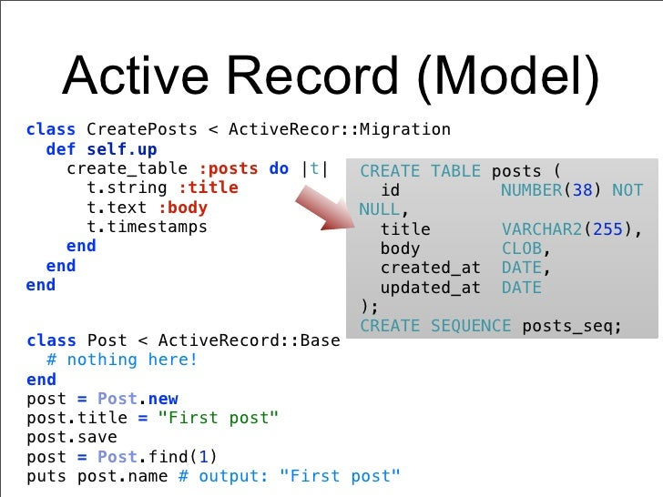 Active Record (Model)class CreatePosts < ActiveRecor::Migration  def self.up    create_table :posts do |t|   CREATE TABLE ...