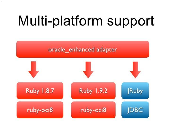 Multi-platform support        oracle_enhanced adapter Ruby 1.8.7       Ruby 1.9.2      JRuby ruby-oci8        ruby-oci8   ...