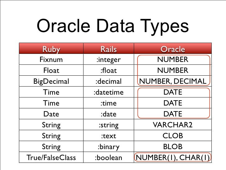 Oracle Data Types    Ruby            Rails             Oracle    Fixnum          :integer        NUMBER     Float         ...