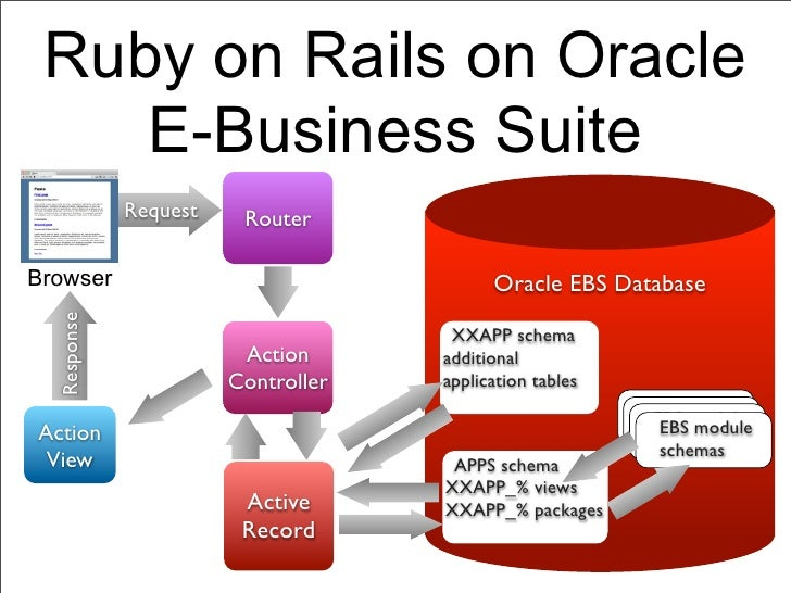 Ruby on Rails on Oracle    E-Business Suite             Request    RouterBrowser                                   Oracle ...