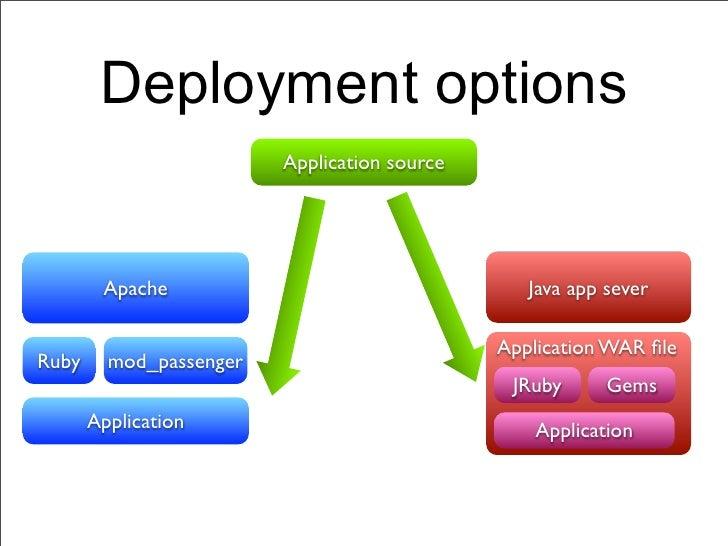 Deployment options                         Application source        Apache                                   Java app sev...