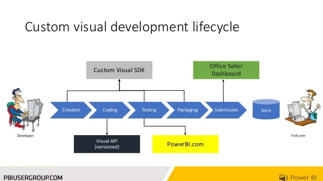 Extending Power BI With Your Own Custom Visual