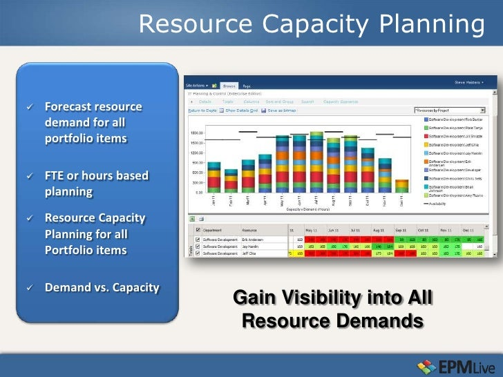 Resource Capacity Planning Forecast Demand